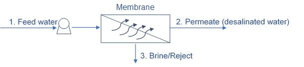 Reverse osmosis streams