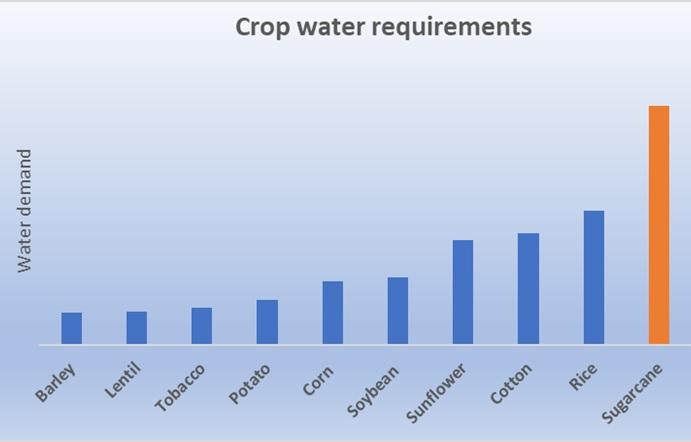 Crop water requirements